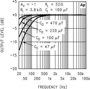 Voltage 10127644 Frequency Response vs Output Capacitor Size 10127646 Open Loop Frequency Response 10127638 Frequency