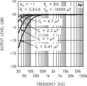 10127638 Frequency Response vs Output Capacitor Size 10127645 Frequency Response vs Output Capacitor Size 10127647