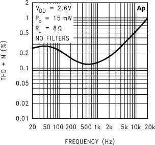 Typical Performance Characteristics THD+N vs Frequency 10127603 THD+N vs Frequency 10127605 THD+N vs Frequency