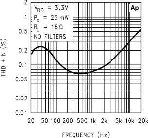 Performance Characteristics (Continued) THD+N vs Frequency 10127607 THD+N vs Frequency 10127609 THD+N vs Frequency