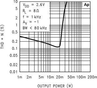 Characteristics (Continued) THD+N vs Output Power 10127613 THD+N vs Output Power 10127615 THD+N vs Output
