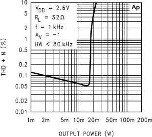 THD+N vs Output Power 10127613 THD+N vs Output Power 10127615 THD+N vs Output Power 10127617 THD+N