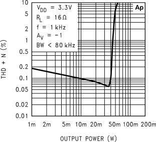 THD+N vs Output Power 10127615 THD+N vs Output Power 10127617 THD+N vs Output Power 10127614 THD+N