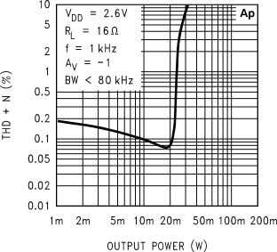 THD+N vs Output Power 10127617 THD+N vs Output Power 10127614 THD+N vs Output Power 10127616 THD+N