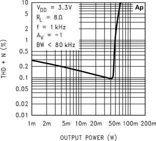 vs Output Power 10127617 THD+N vs Output Power 10127614 THD+N vs Output Power 10127616 THD+N vs