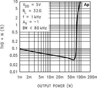 THD+N vs Output Power 10127619 THD+N vs Output Power 10127621 Output Power vs Load Resistance 10127623