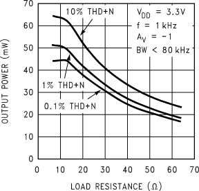 vs Output Power 10127621 Output Power vs Load Resistance 10127623 THD+N vs Output Power 10127620 Output