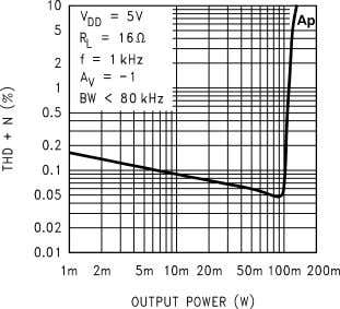Power vs Load Resistance 10127623 THD+N vs Output Power 10127620 Output Power vs Load Resistance 1