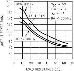 vs Output Power 10127620 Output Power vs Load Resistance 1 0 1 2 7 6 2