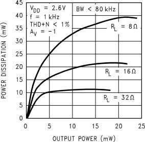 vs Power Supply 10127627 Power Dissipation vs Output Power 10127629 Output Power vs Power Supply 10127626
