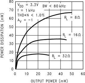 Power vs Power Supply 10127626 Clipping Voltage vs Supply Voltage 10127628 Power Dissipation vs Output Power
