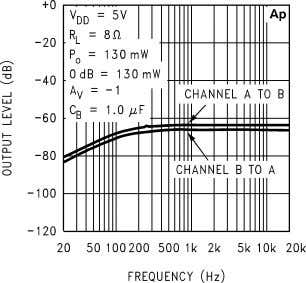 Power Supply Rejection Ratio 10127635 Channel Separation Noise Floor 10127632 10127634 Open Loop Frequency Response