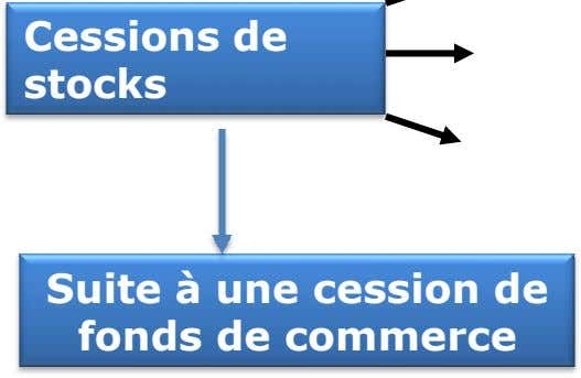 Cessions de stocks Suite à une cession de fonds de commerce