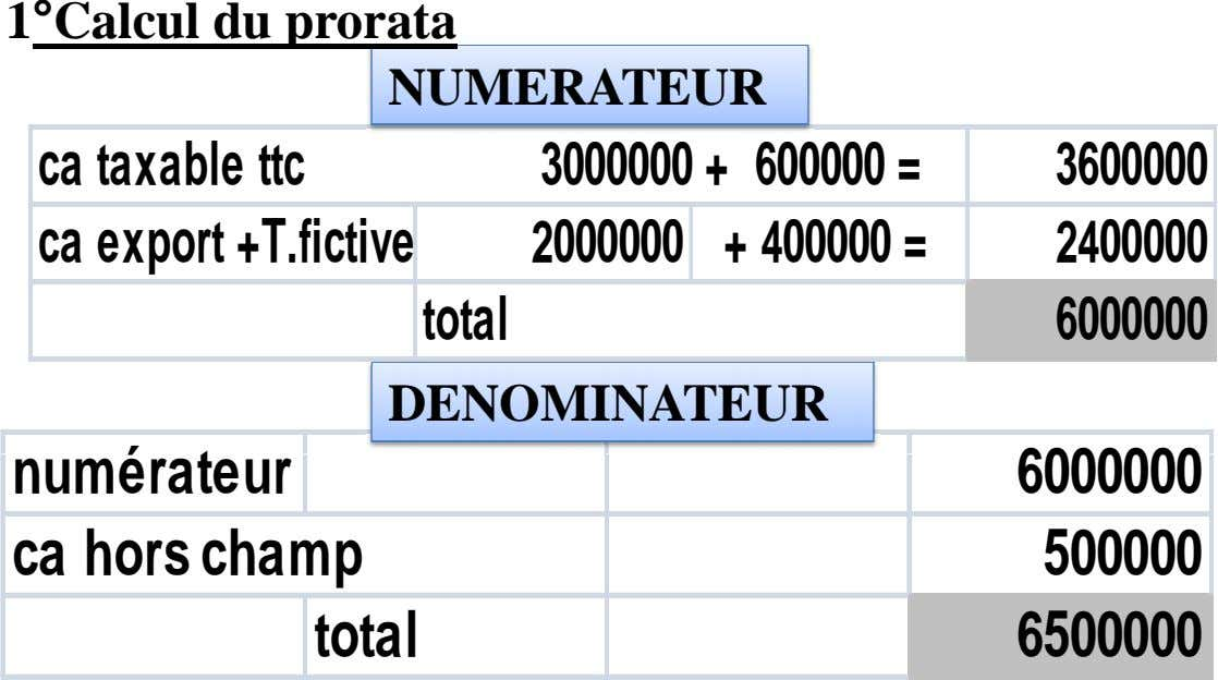 1°Calcul du prorata NUMERATEUR ca taxable ttc 3000000 + 600000 = 3600000 ca export +T.fictive