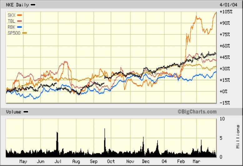 Inc., PU MA, TIMBERLAND Co., SKECHERS USA Inc., and others. Chart 1-1 * Data for ADIDAS-SOLOMON