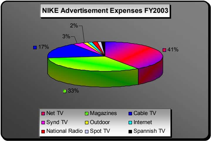 NIKE Advertisement Expenses FY2003 2% 3% 17% 41% 33% Net TV Magazines Cable TV Synd