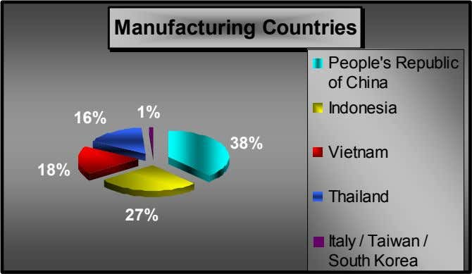 Manufacturing Countries People's Republic of China Indonesia 1% 16% 38% Vietnam 18% Thailand 27% Italy
