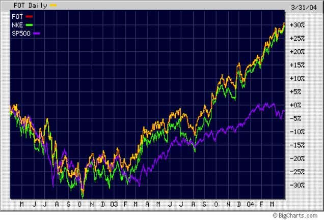 Technical Analysis This previous chart is a comparison between NIKE Inc. relative to the S&P 500
