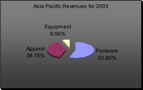 Asia Pacific Revenues for 2003 Equipment 6.56% Apparel Footware 36.75% 53.90%