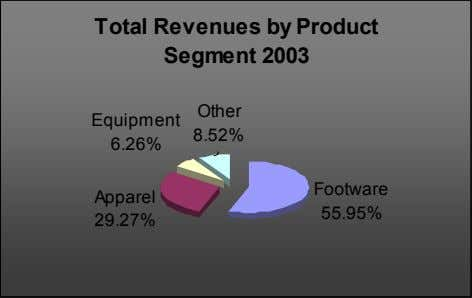 Total Revenues by Product Segment 2003 Other Equipment 8.52% 6.26% Footware Apparel 55.95% 29.27%