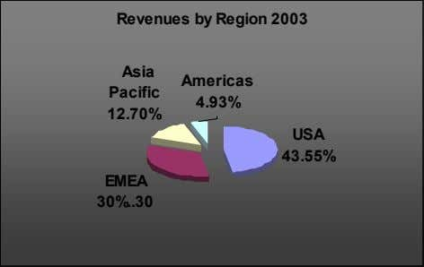 Revenues by Region 2003 Asia Americas Pacific 4.93% 12.70% USA 43.55% EMEA 30% 30