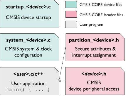 device.This file is included in C source files and defines:  Peripheral access with standardized register