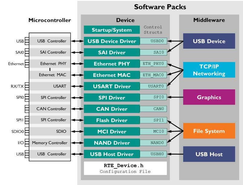 lists drivers included in the software pack for the device. Middleware components usually have various configuration