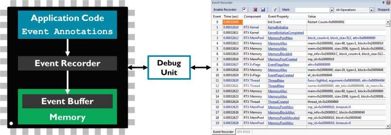 in the e vent recorder window of the µVision debugger. During program execution, the µVision debugger