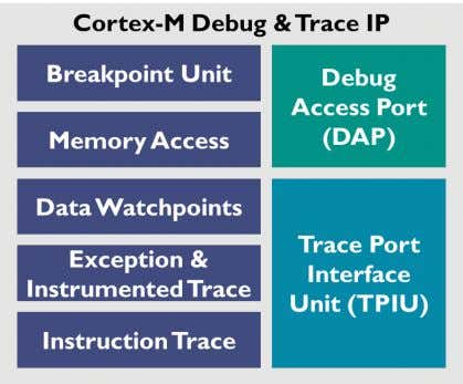 data described above.  Cortex-M0+ has an optional Micro Trace Buffer (MTB) that supports instruction trace