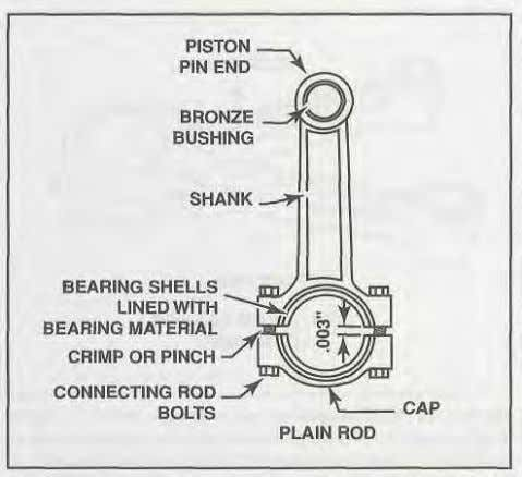 Reciprocating Engines Figure 1-18. On a typical plain connecting rod, a two piece bearing shell fits