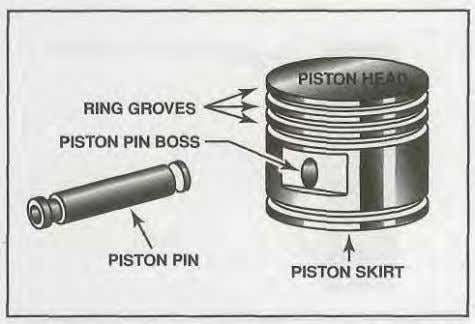 Reciprocating Engines Figure 1-23. A typical piston has ring grooves cut into its outside surface to