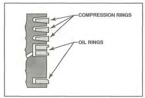 engines. piston ring gap. blow-by, Reciprocating Engines Figure 1-27. Compression rings are installed in the upper