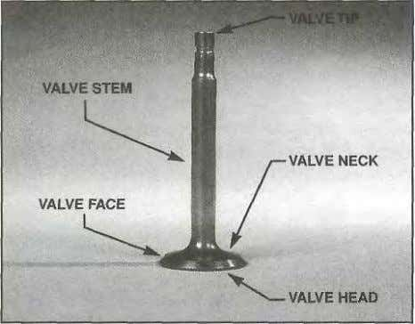 bered. VALVES intake valve exhaust valve. Figure 1-36. The basic components of a poppet valve include