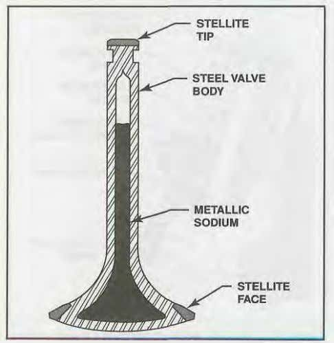 the cylinder. 1-23 metallic sodium. VALVE SEATING COMPONENTS Figure 1-39. Some valves are filled with metallic