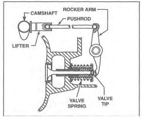 surge. valve spring retainer VALVE OPERATING MECHANISMS Figure 1-41. The components in a typical valve operating