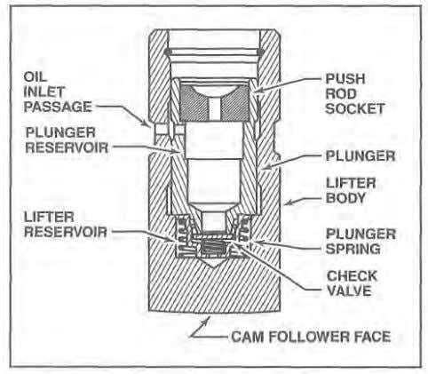oil pressure chamber. spring hydraulic push rod. Figure 1-45. A second type of hydraulic lifter uses