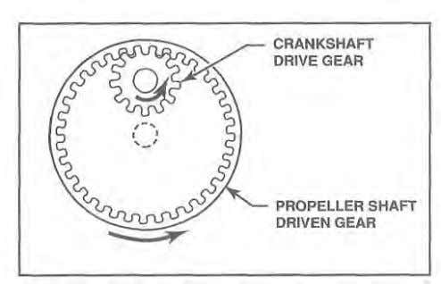 7 - 3 0 Reciprocating Engines Figure 1-51. With a gear reduction system that uses one