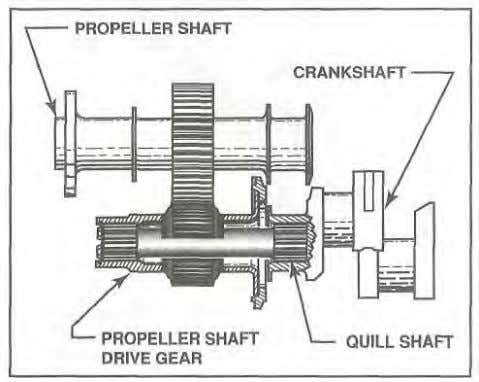 the same direction and are more closely aligned. quill shaft Figure 1-52. A quill shaft minimizes