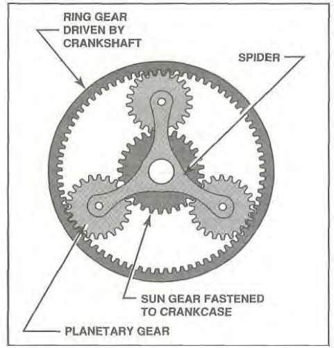 gear. planetary gears. sun gear ring bell Figure 1-53. In a planetary gear reduction system, the