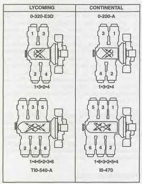 top center than when it is near bottom center. FIRING ORDER Figure 1-61. Notice that the
