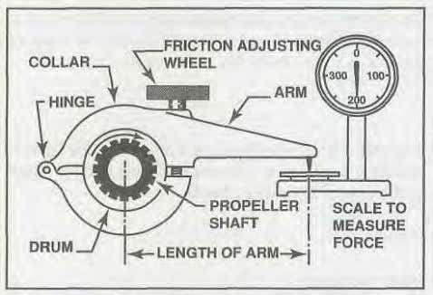 Engines 1-41 torque, Prony brake dynamometer, 2 K Figure 1-63. In the example above, the 3-foot