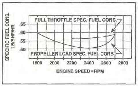 with engine rpm can be illustrated in a chart. [Figure 1-70] Figure 1-70. Aircraft engines operate