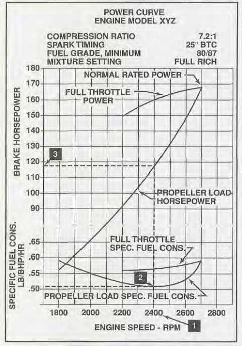 fuel consumption at each power setting. [Figure 1-72] Figure 1-72. This figure illustrates a typical power