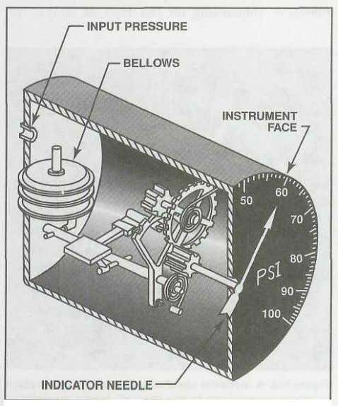 also be calibrated in percentages of power as well as psi. Figure 2-6. A bellows offers