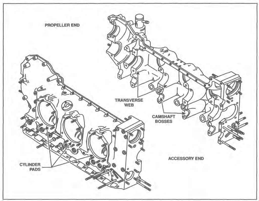 1-6 Reciprocating Engines Figure 1-8. In addition to the transverse webs that support the main bearings,
