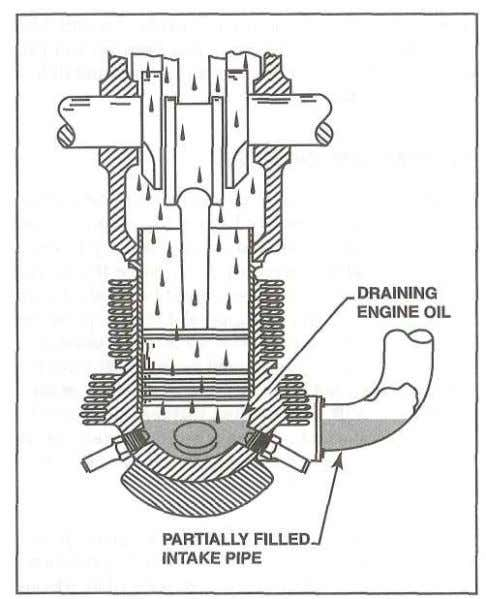Engine Operation, Maintenance, Inspection, and Overhaul Figure 2-21. Oil or fuel can seep past the piston