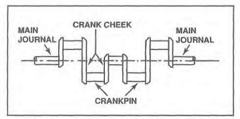 POINTS mounting lugs, CRANKSHAFTS cranks, throws, Figure 1-10. All crankshafts consist of a main bearing jour-