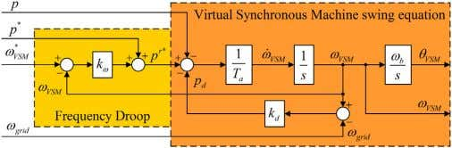 al. / Electric Power Systems Research 122 (2015) 180–197 Fig. 2. Virtual Synchronous Machine inertia emulation