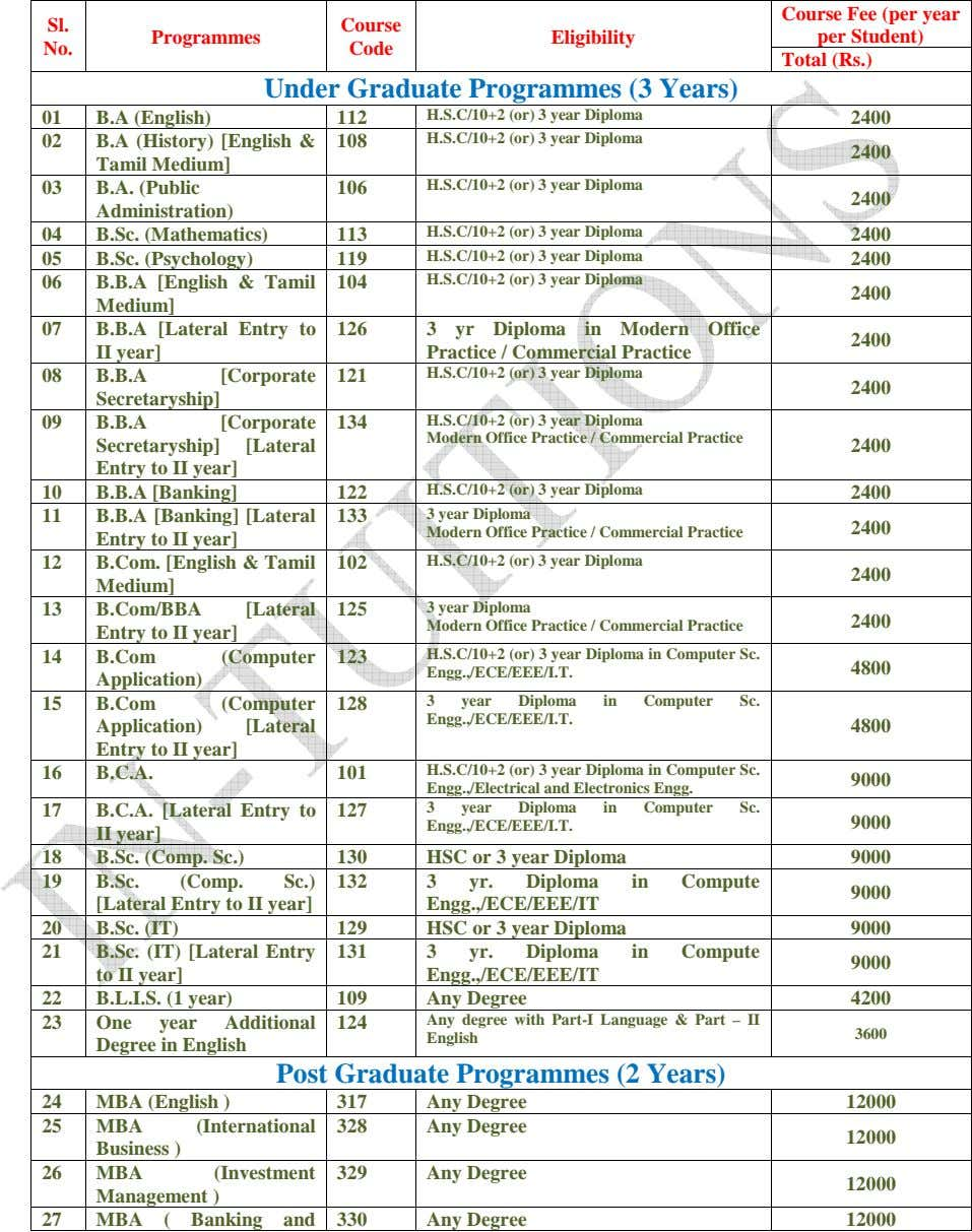 Sl. Course Programmes Eligibility Course Fee (per year per Student) No. Code Total (Rs.) Under