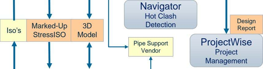 Navigator Hot Clash Design Marked-Up 3D Detection Report Iso's StressISO Model ProjectWise Pipe Support